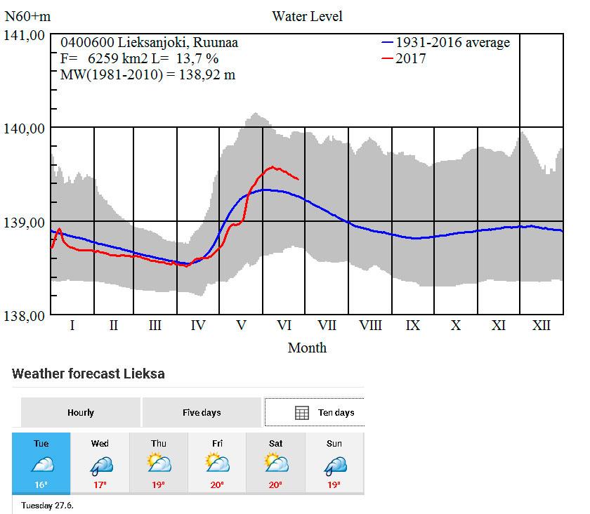 Прогноз погоды в Лиексе и уровень воды на плейспоте Нейтикоски