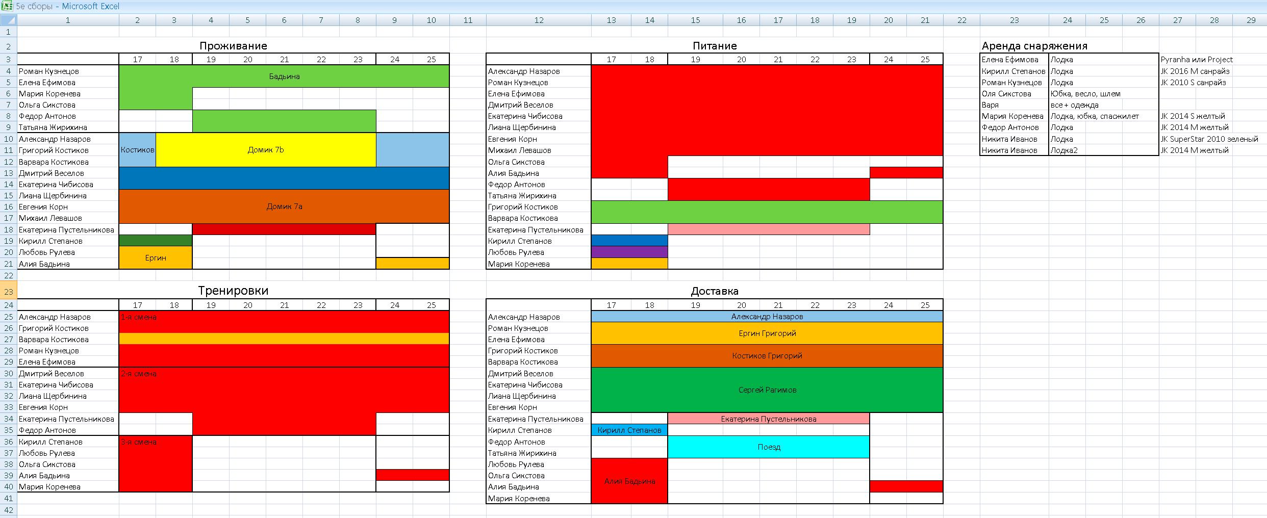 Таблица для распределения участников спортивных сборов по фристайл-каякингу по тренировкам питанию и проживанию