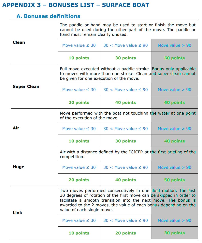 Таблица бонусов за элементы фристайл-каякинга в 2020 году