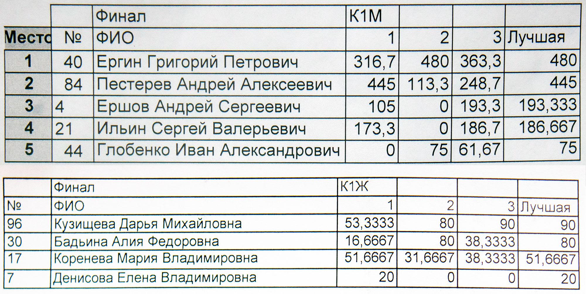 Чемпионат России по фристайлу на бурной воде 2021 года в Тивдии: результаты, протоколы