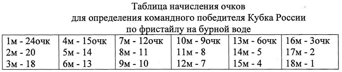 Таблица начисления очков для определения победителя Кубка России по фристайлу на бурной воде